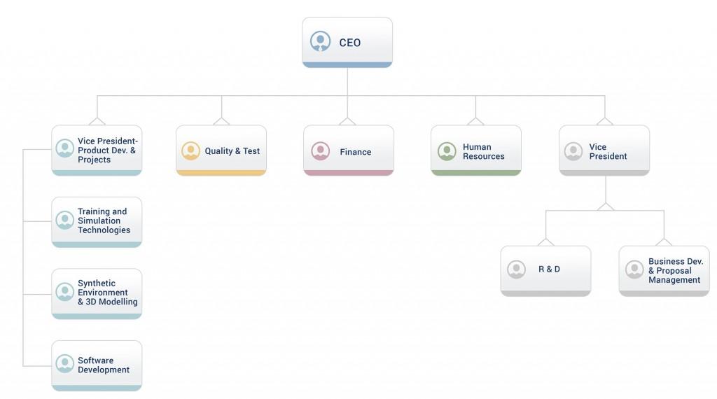 organisationchart_ing